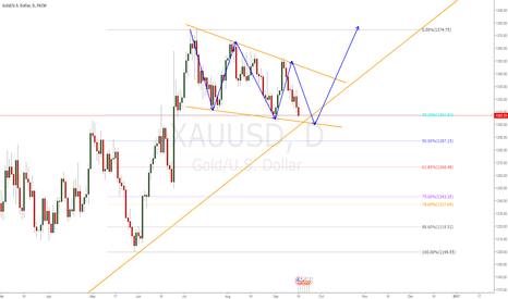XAUUSD: is the sideways done?