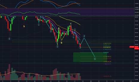 LTCUSD: LiteCoin on its way to $143 / $134, expect a bounce to $159 soon