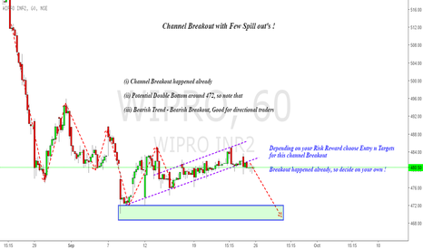 WIPRO: Wipro : Channel Breakout happened, check ur plan !