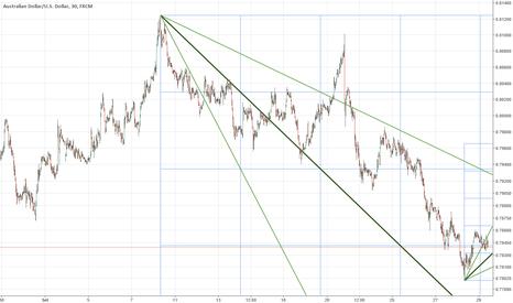 AUDUSD: AUD/USD verso il ritorno a 0.7830