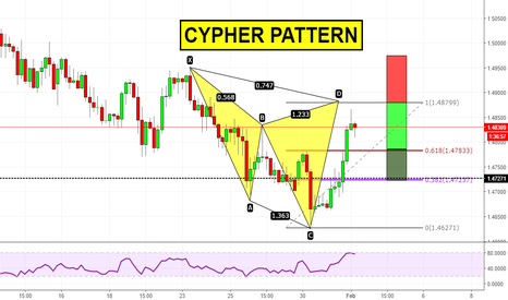 EURNZD: Cypher pattern on EURNZD