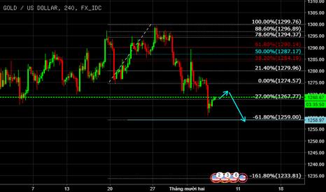 XAUUSD: Gold giảm về 1259