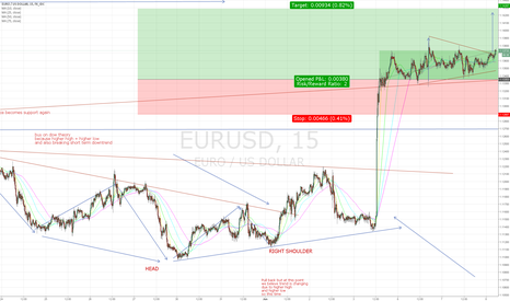 EURUSD: CONTINUE LONG TRIANGLE BREAKING