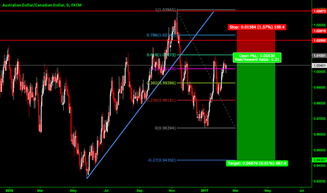 AUDCAD: AUD/CAD - BIG SHORT