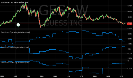GES: Guess Inc. Cash from Operating Activities Declining @ 2008 level