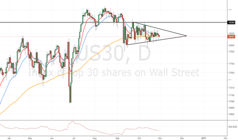 US30: Dow Jones:  strong indecision caused by market mover
