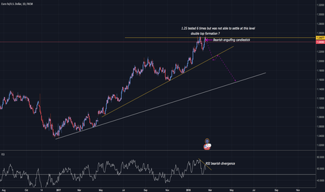 EURUSD: EUR/USD: Double top pattern? Indicators suggest downside to come