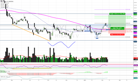MYL: Divergence + Double Bottom + Inverse H&S + 10emaX50ma&100ma
