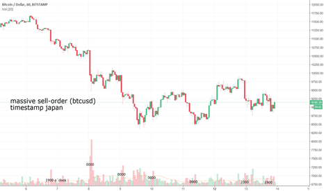 BTCUSD: japanese timestamp for massive btc sell-orders