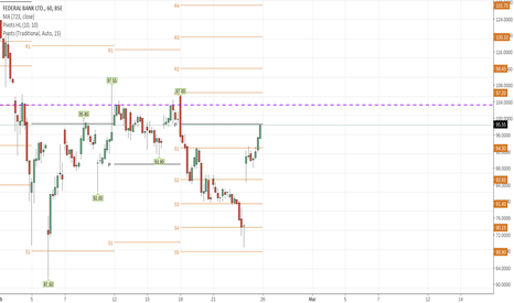 FEDERALBNK: buy for the target of