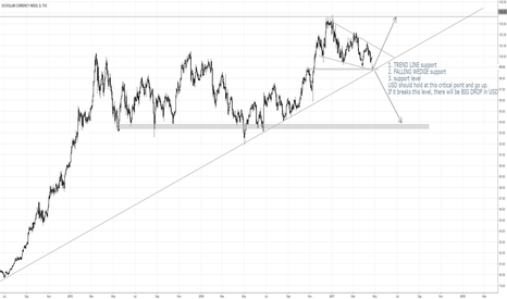 DXY: CRITICAL POINT.