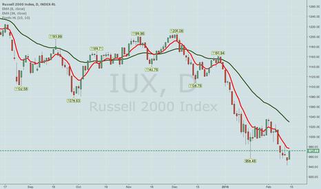 IUX: RUT/IUX MARCH 31ST 805/815/1060/1070 IRON CONDOR