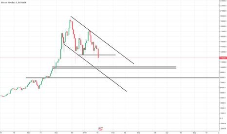 BTCUSD: Interesting Bitcoin Chart