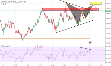 EURCAD: TRIANGOLO+BAT