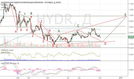 HYDR: HYDR/ возможный сценарий