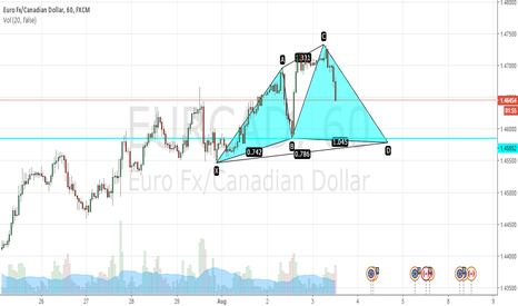 EURCAD: EURO/CAD 1-hour TAYOR