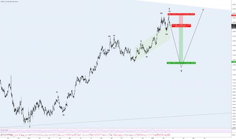 EURUSD: Short Opportunity For EUR/USD Correction
