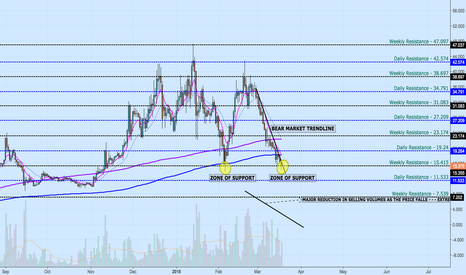 ETCUSD: Ether Classic :- V Shaped Recovery in the making