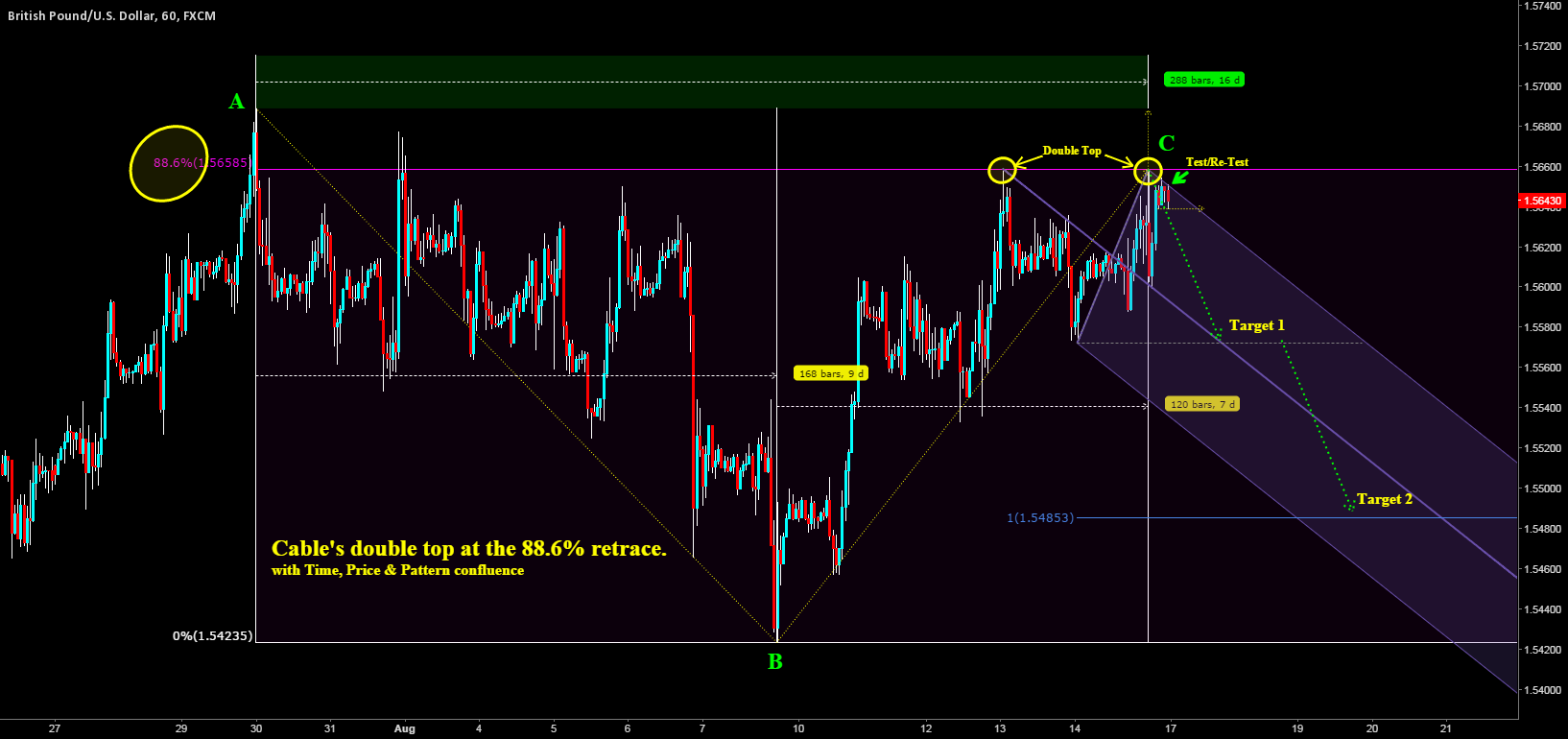 Cable's double top at a perfect 88.6% retrace