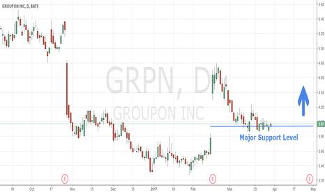 GRPN: $GRPN On Bullish Pullback After Earnings Beat
