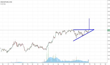 CRES: Triangulo ascendente $CRES