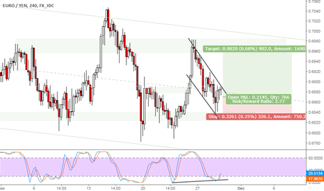 EURJPY: EURJPY consolidate