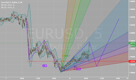 EURUSD: what u think about this?