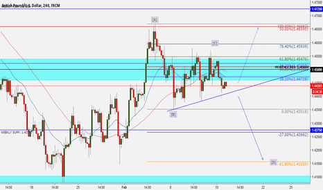 GBPUSD: GBP/USD POSSIBLE STRUCTURE