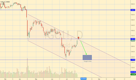 GC1!: Gold (GLD/GC_F) Channel Short