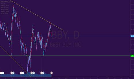 BBY: Short position on Best Buy (BBY)