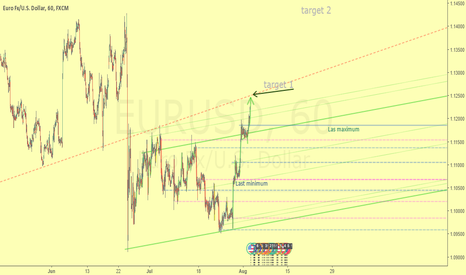 EURUSD: If you are long right now