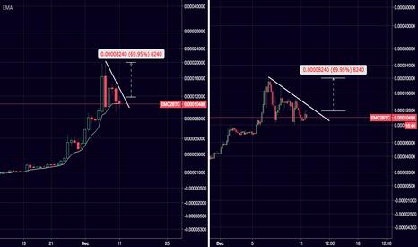 EMC2BTC: $EMC2 / $BTC Potential flag Breakout watch.