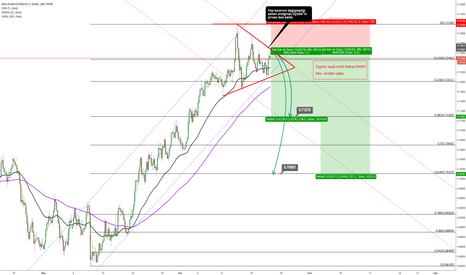 NZDUSD: NZDUSD 4H - Outlook (Short)