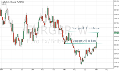 EURGBP: eur/gbp final resistance point