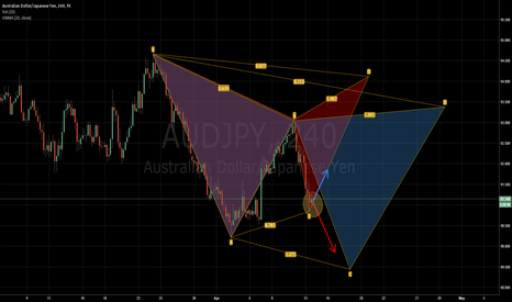 AUDJPY: AUD/JPY (Cypher completition or Bat reversal)