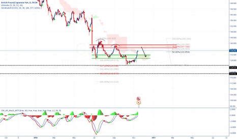 GBPJPY: GBPJPY getting to level of interest