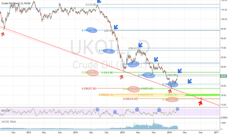 UKOIL: Longterm picture of OIL, Fibonacci accuracy