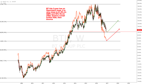BTL: $BT (BT.L) close to fib