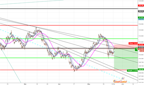 USDJPY: This is my friend's idea. Only I look at it like that. If not fo