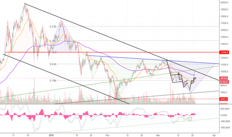 BTCUSD: Masterful Analysis — Repetitive Patterns — BITCOIN! (BTC) >=D