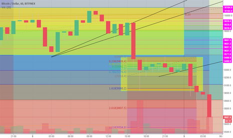 BTCUSD: Que opina usted?
