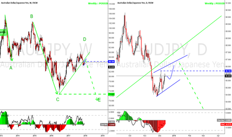 AUDJPY: AUDJPY flagging under the weekly trendline, going down long term