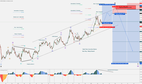 GBPUSD: GBP/USD - 2018 Outlook - 2500 pips Trade - BUY & SELL Levels