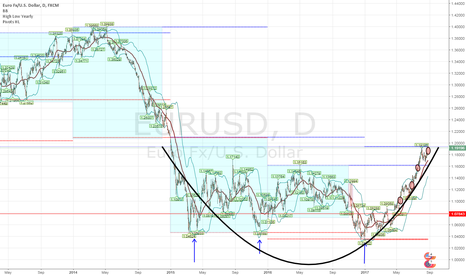EURUSD: Strong bullish trend, finally reached to the level