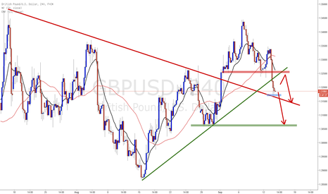 GBPUSD: GBPUSD Short trend but be cautious
