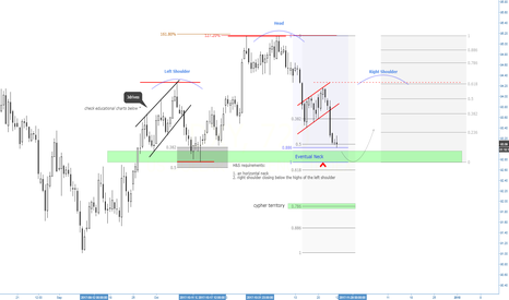 DXY: (12h) Eventual H&S formation & Cypher Pattern