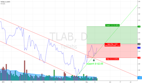 TLAB: Tellabs are going up
