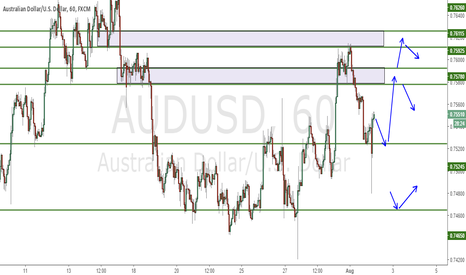 AUDUSD: Updated Chart after RBA rate cut.