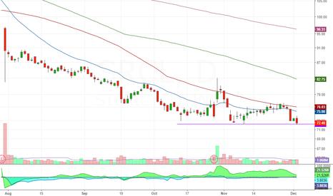 SRCL: breakdown on weak stock