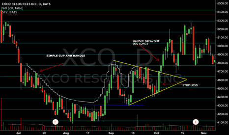 XCO: EXCO Cup-and-Handle
